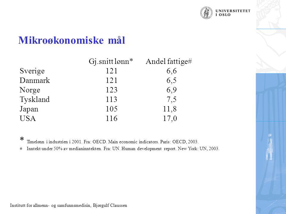 Institutt for allmenn- og samfunnsmedisin, Bjørgulf Claussen Mikroøkonomiske mål Gj.snitt lønn* Andel fattige# Sverige121 6,6 Danmark121 6,5 Norge123