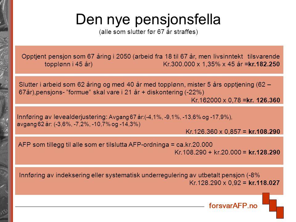 forsvarAFP.no Den nye pensjonsfella (alle som slutter før 67 år straffes) Opptjent pensjon som 67 åring i 2050 (arbeid fra 18 til 67 år, men livsinntekt tilsvarende topplønn i 45 år) Kr.300.000 x 1,35% x 45 år =kr.182.250 Slutter i arbeid som 62 åring og med 40 år med topplønn, mister 5 års opptjening (62 – 67år),pensjons- formue skal vare i 21 år + diskontering (-22%) Kr.162000 x 0,78 =kr.