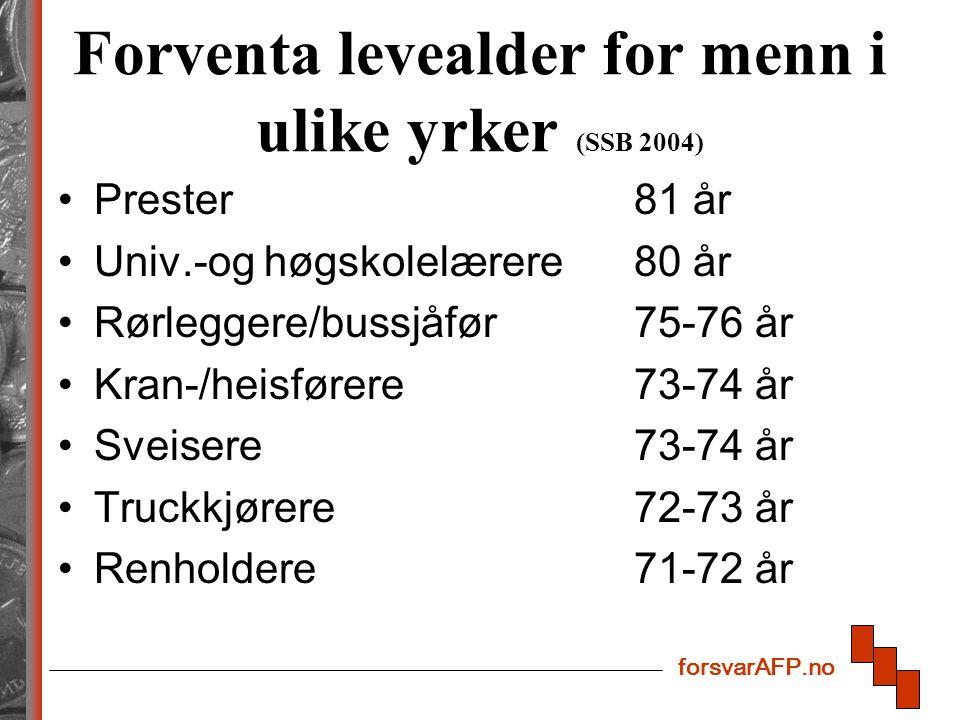 forsvarAFP.no Forventa levealder for menn i ulike yrker (SSB 2004) Prester 81 år Univ.-og høgskolelærere80 år Rørleggere/bussjåfør75-76 år Kran-/heisførere73-74 år Sveisere73-74 år Truckkjørere72-73 år Renholdere71-72 år