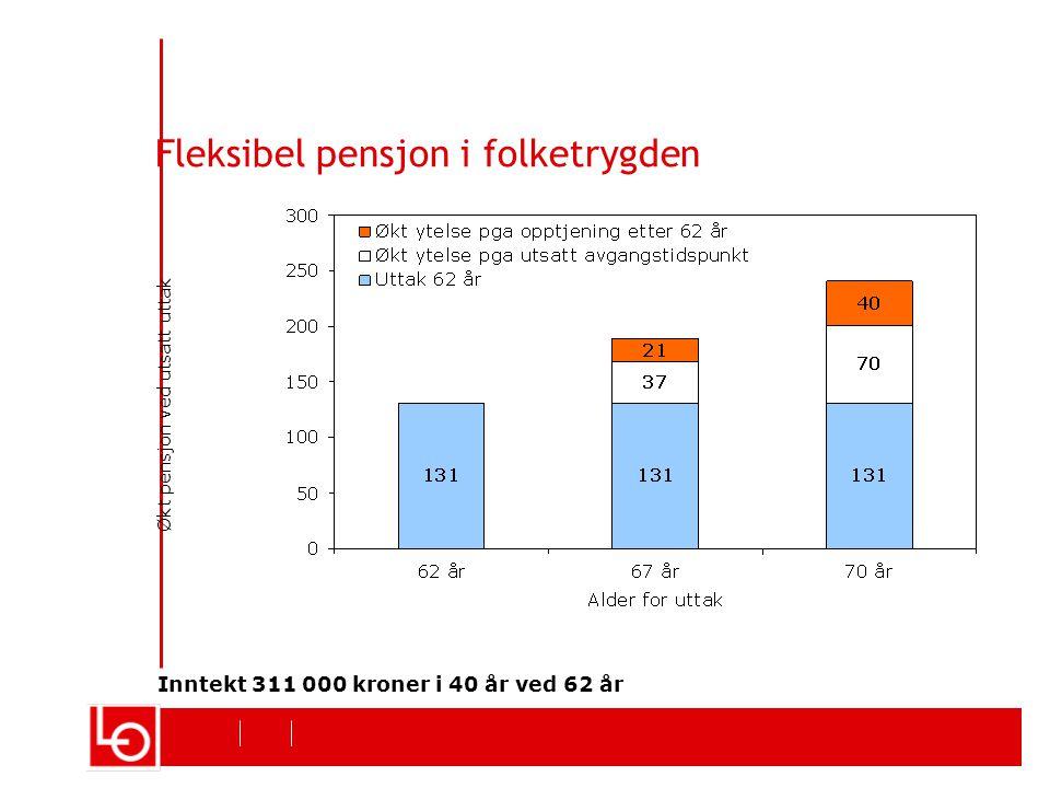 Fleksibel pensjon i folketrygden Inntekt 311 000 kroner i 40 år ved 62 år Økt pensjon ved utsatt uttak