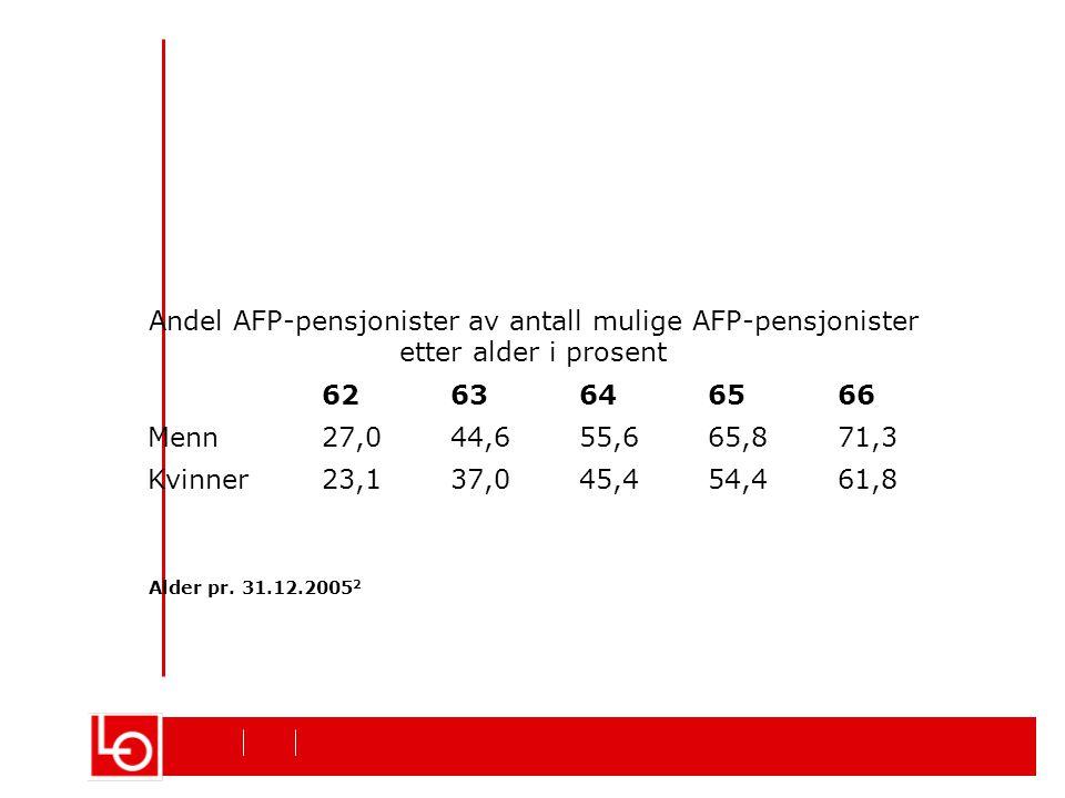 Andel AFP-pensjonister av antall mulige AFP-pensjonister etter alder i prosent 6263646566 Menn27,044,655,665,871,3 Kvinner23,137,045,454,461,8 Alder pr.