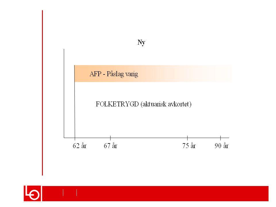 Uttak av AFP Utgangen av 2005 i følge NAV
