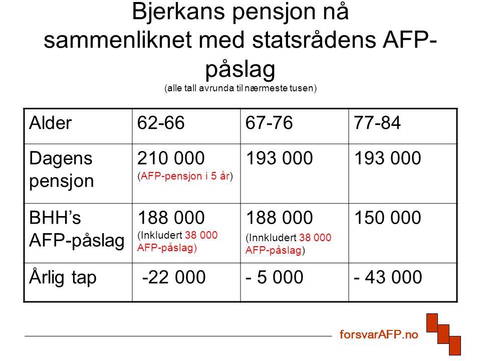 Bjerkans pensjon nå sammenliknet med statsrådens AFP- påslag (alle tall avrunda til nærmeste tusen) Alder62-6667-7677-84 Dagens pensjon 210 000 (AFP-pensjon i 5 år) 193 000 BHH's AFP-påslag 188 000 (Inkludert 38 000 AFP-påslag) 188 000 (Innkludert 38 000 AFP-påslag) 150 000 Årlig tap -22 000- 5 000- 43 000 forsvarAFP.no