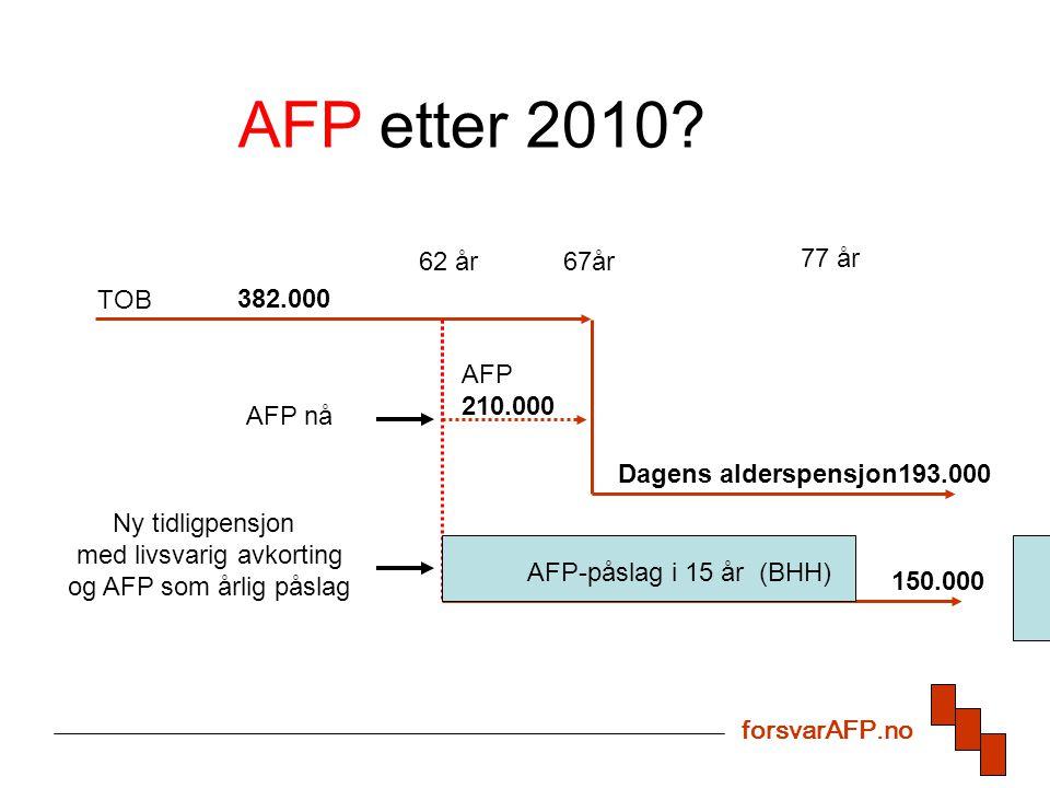 62 år67år AFP 210.000 Dagens alderspensjon193.000 382.000 Ny tidligpensjon med livsvarig avkorting og AFP som årlig påslag 77 år 150.000 AFP-påslag i 15 år (BHH) TOB AFP etter 2010.