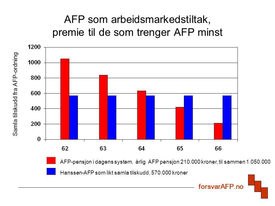 AFP som arbeidsmarkedstiltak, premie til de som trenger AFP minst forsvarAFP.no Samla tilskudd fra AFP-ordning AFP-pensjon i dagens system, årlig AFP pensjon 210.000 kroner, til sammen 1.050.000 Hanssen-AFP som likt samla tilskudd, 570.000 kroner