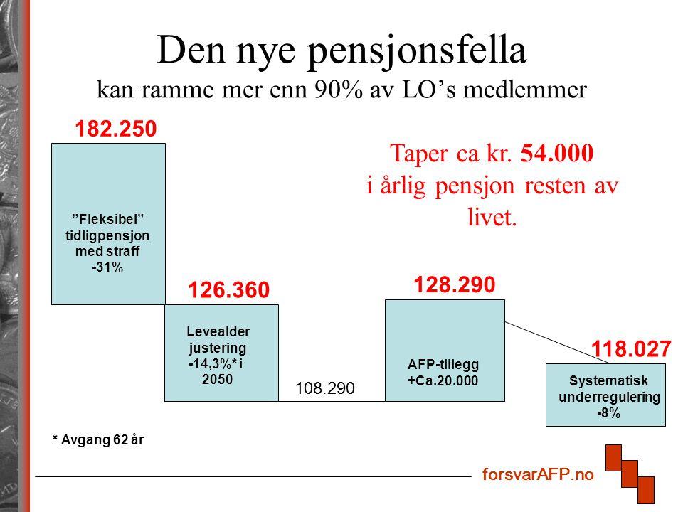 forsvarAFP.no Den nye pensjonsfella kan ramme mer enn 90% av LO's medlemmer Fleksibel tidligpensjon med straff -31% Systematisk underregulering -8% Levealder justering -14,3%* i 2050 AFP-tillegg +Ca.20.000 182.250 126.360 108.290 128.290 Taper ca kr.