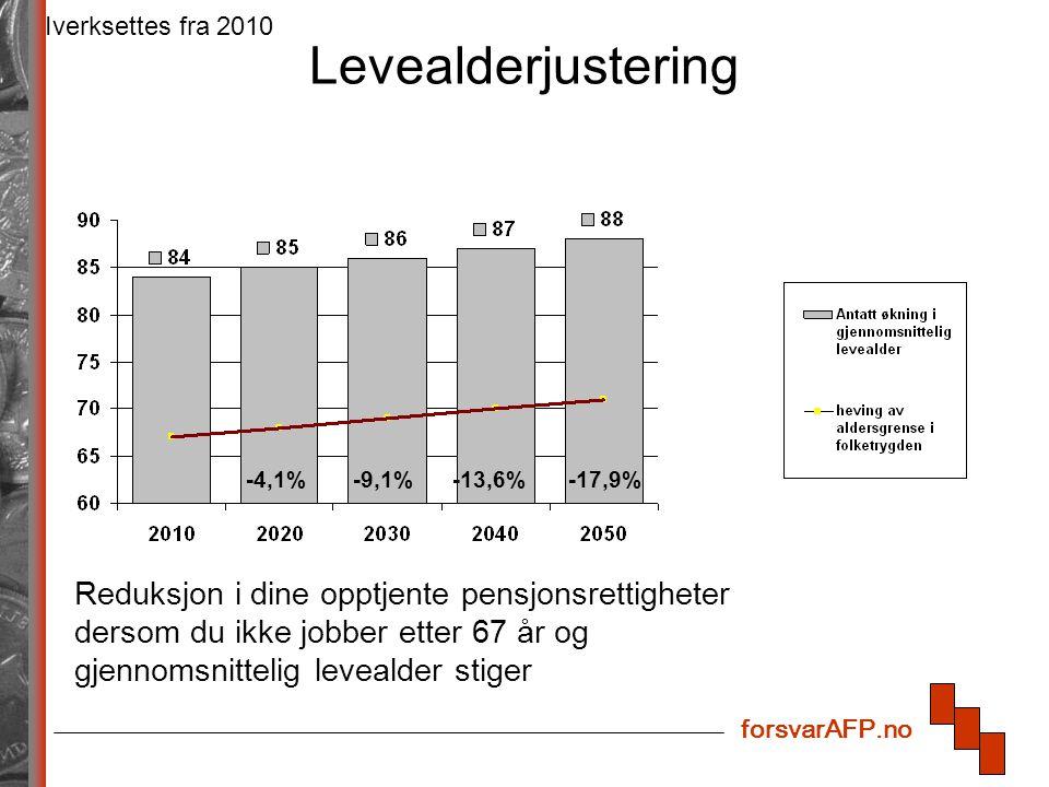 forsvarAFP.no Levealderjustering Iverksettes fra 2010 -4,1%-9,1%-13,6%-17,9% Reduksjon i dine opptjente pensjonsrettigheter dersom du ikke jobber etter 67 år og gjennomsnittelig levealder stiger