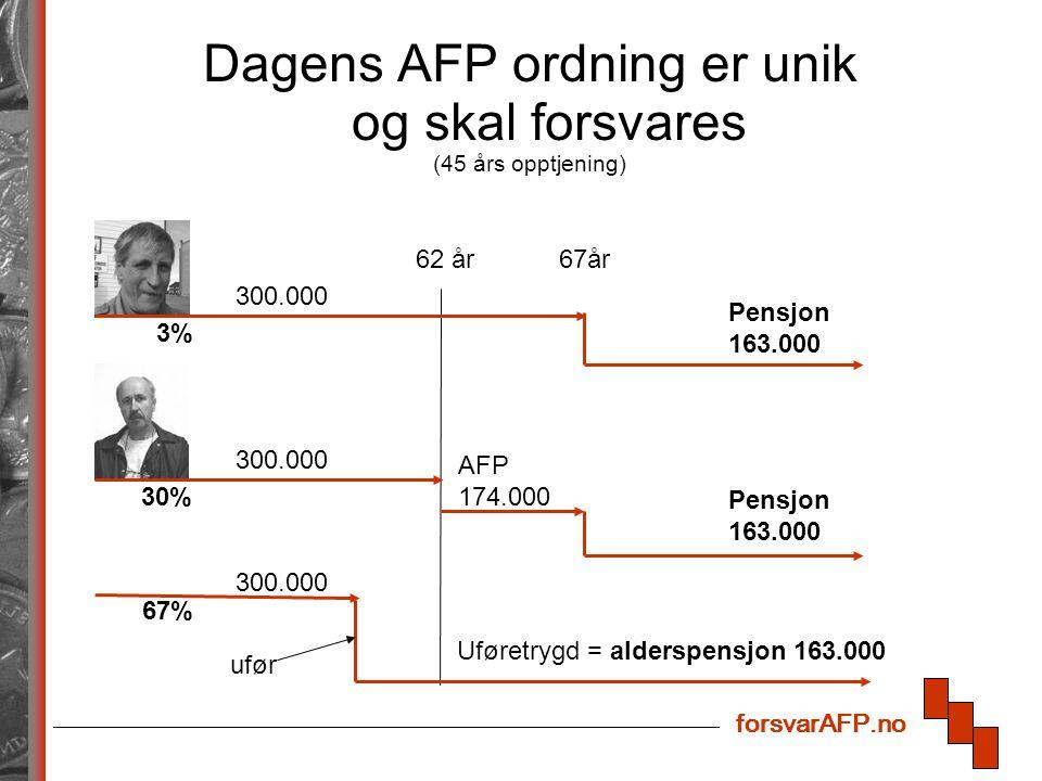 forsvarAFP.no Dagens AFP ordning er unik og skal forsvares (45 års opptjening) 62 år67år AFP 174.000 Pensjon 163.000 Pensjon 163.000 300.000 Uføretrygd = alderspensjon 163.000 300.000 ufør 3% 30% 67%