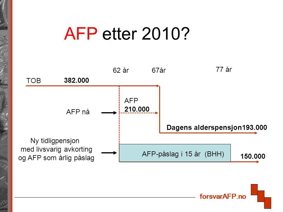 forsvarAFP.no 62 år67år AFP 210.000 Dagens alderspensjon193.000 382.000 Ny tidligpensjon med livsvarig avkorting og AFP som årlig påslag 77 år 150.000