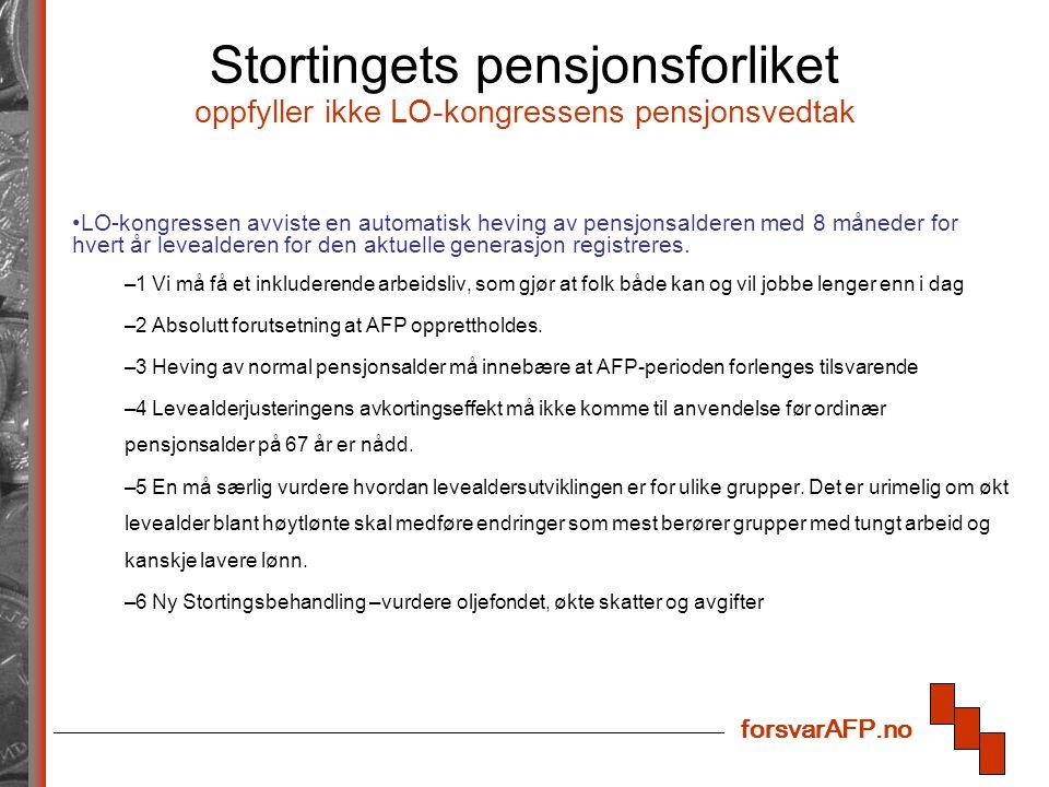 forsvarAFP.no Stortingets pensjonsforliket oppfyller ikke LO-kongressens pensjonsvedtak LO-kongressen avviste en automatisk heving av pensjonsalderen