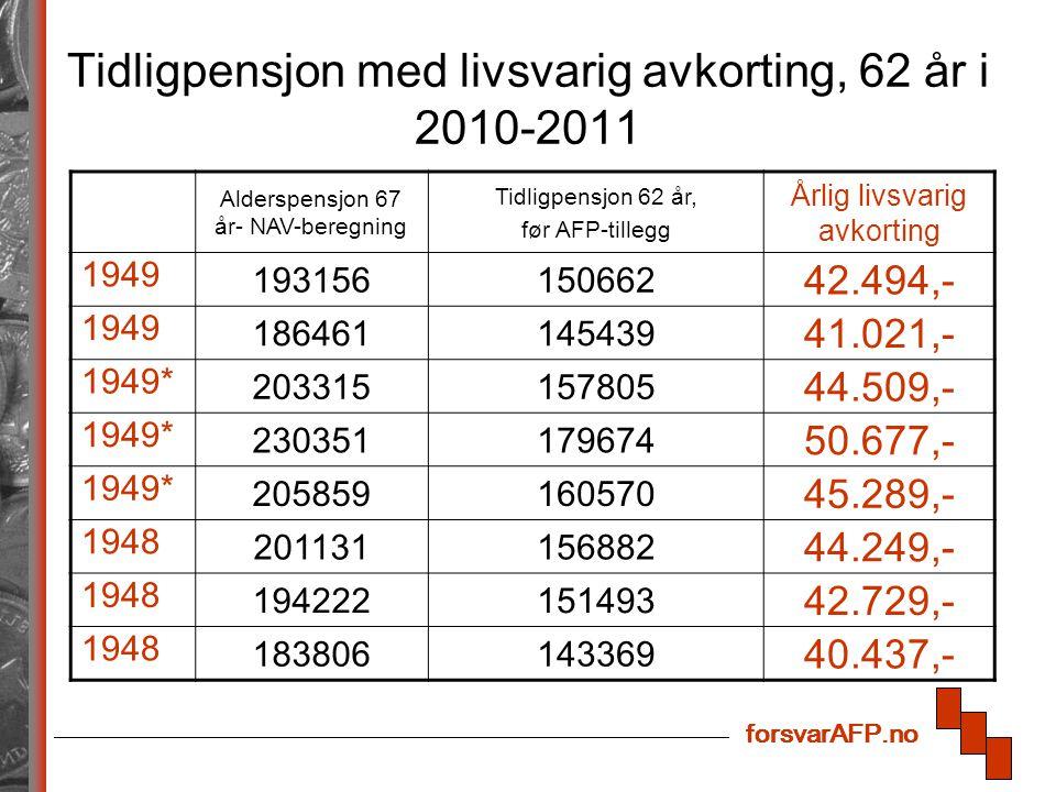 forsvarAFP.no Tidligpensjon med livsvarig avkorting, 62 år i 2010-2011 Alderspensjon 67 år- NAV-beregning Tidligpensjon 62 år, før AFP-tillegg Årlig l