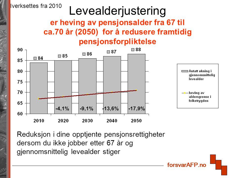 forsvarAFP.no Levealderjustering er heving av pensjonsalder fra 67 til ca.70 år (2050) for å redusere framtidig pensjonsforpliktelse Iverksettes fra 2010 -4,1%-9,1%-13,6%-17,9% Reduksjon i dine opptjente pensjonsrettigheter dersom du ikke jobber etter 67 år og gjennomsnittelig levealder stiger