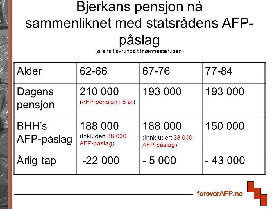 forsvarAFP.no Bjerkans pensjon nå sammenliknet med statsrådens AFP- påslag (alle tall avrunda til nærmeste tusen) Alder62-6667-7677-84 Dagens pensjon 210 000 (AFP-pensjon i 5 år) 193 000 BHH's AFP-påslag 188 000 (Inkludert 38 000 AFP-påslag) 188 000 (Innkludert 38 000 AFP-påslag) 150 000 Årlig tap -22 000- 5 000- 43 000 forsvarAFP.no