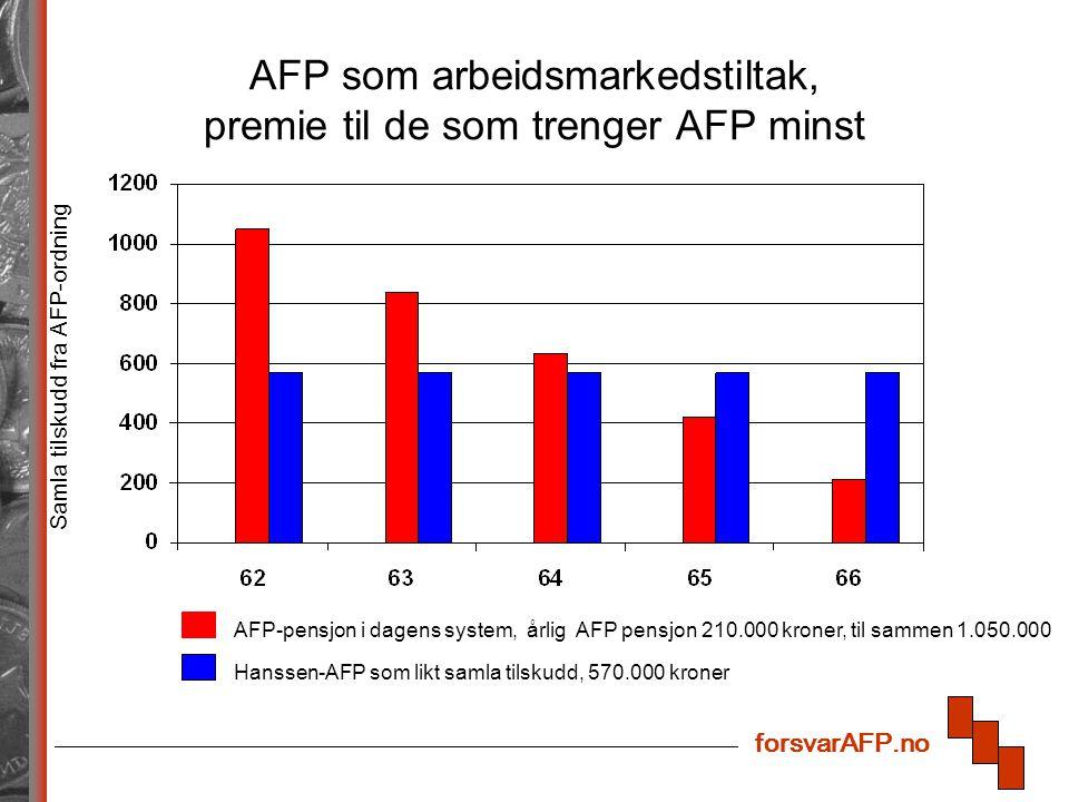 forsvarAFP.no AFP som arbeidsmarkedstiltak, premie til de som trenger AFP minst Samla tilskudd fra AFP-ordning AFP-pensjon i dagens system, årlig AFP pensjon 210.000 kroner, til sammen 1.050.000 Hanssen-AFP som likt samla tilskudd, 570.000 kroner