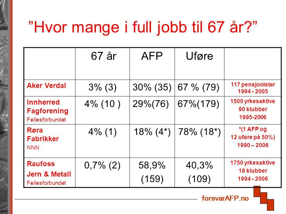 forsvarAFP.no Hvor mange i full jobb til 67 år 67 årAFPUføre Aker Verdal 3% (3)30% (35)67 % (79) 117 pensjonister 1994 - 2005 Innherred Fagforening Fellesforbundet 4% (10 )29%(76)67%(179) 1500 yrkesaktive 90 klubber 1995-2006 Røra Fabrikker NNN 4% (1)18% (4*)78% (18*) *(1 AFP og 12 uføre på 50%) 1990 – 2006 Raufoss Jern & Metall Fellesforbundet 0,7% (2)58,9% (159) 40,3% (109) 1750 yrkesaktive 18 klubber 1994 - 2006