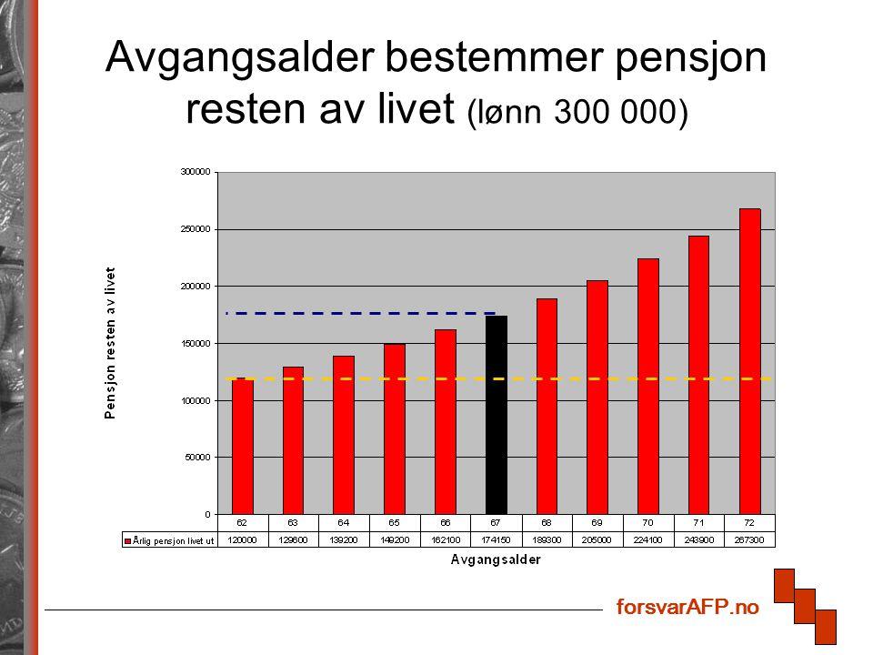 Avgangsalder bestemmer pensjon resten av livet (lønn 300 000)