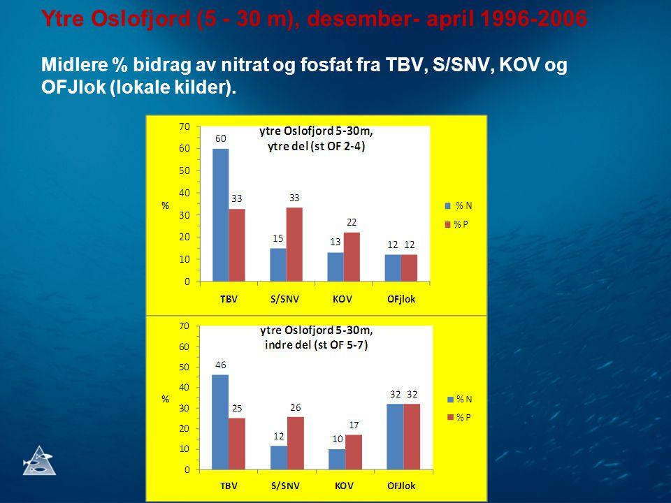 Ytre Oslofjord (5 - 30 m), desember- april 1996-2006 Midlere % bidrag av nitrat og fosfat fra TBV, S/SNV, KOV og OFJlok (lokale kilder).