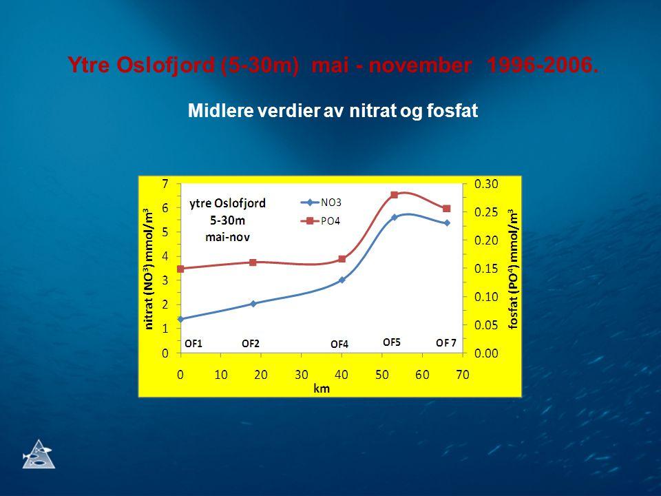 Ytre Oslofjord (5-30m) mai - november 1996-2006. Midlere verdier av nitrat og fosfat