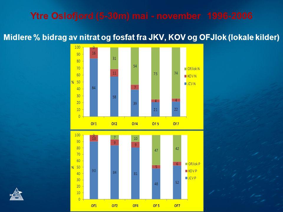 Ytre Oslofjord (5-30m) mai - november 1996-2006 Midlere % bidrag av nitrat og fosfat fra JKV, KOV og OFJlok (lokale kilder)