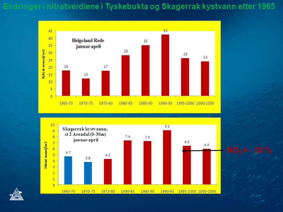 Endringer i nitratkonsentrasjonen i kystvannet ved Arendal St. 2 (0-30 m) 1975-80 1990-95 2000-2006