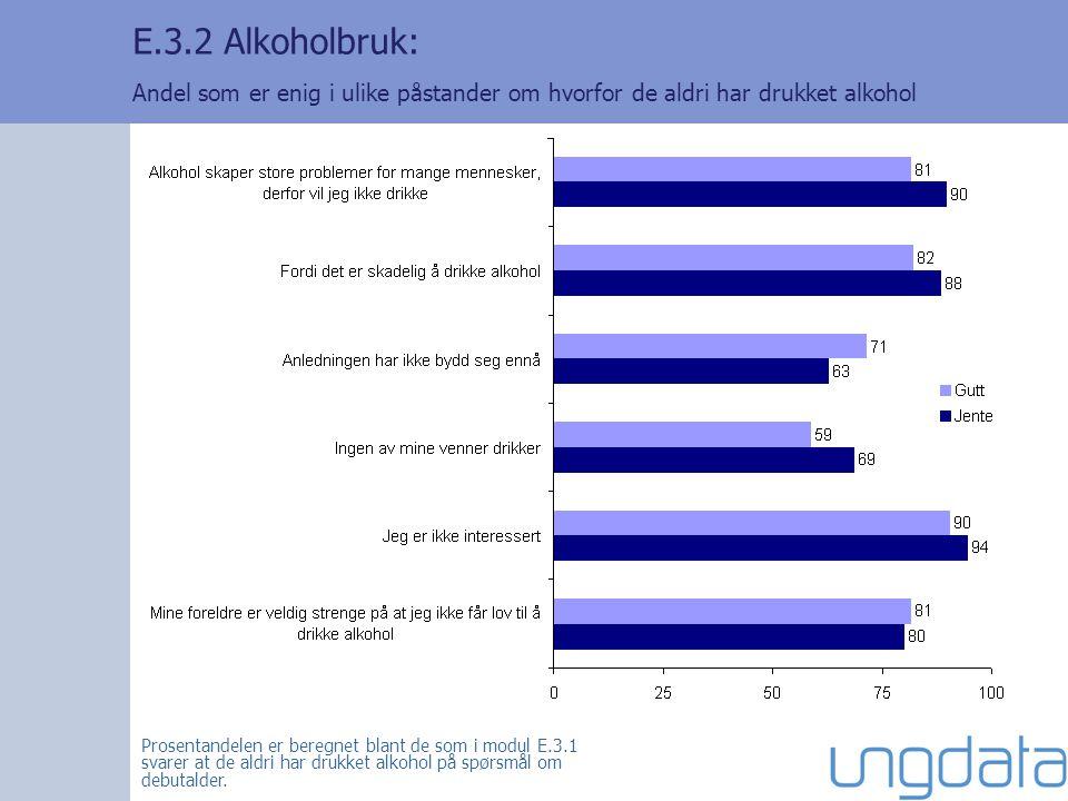 E.3.2 Alkoholbruk: Andel som er enig i ulike påstander om hvorfor de aldri har drukket alkohol Prosentandelen er beregnet blant de som i modul E.3.1 svarer at de aldri har drukket alkohol på spørsmål om debutalder.