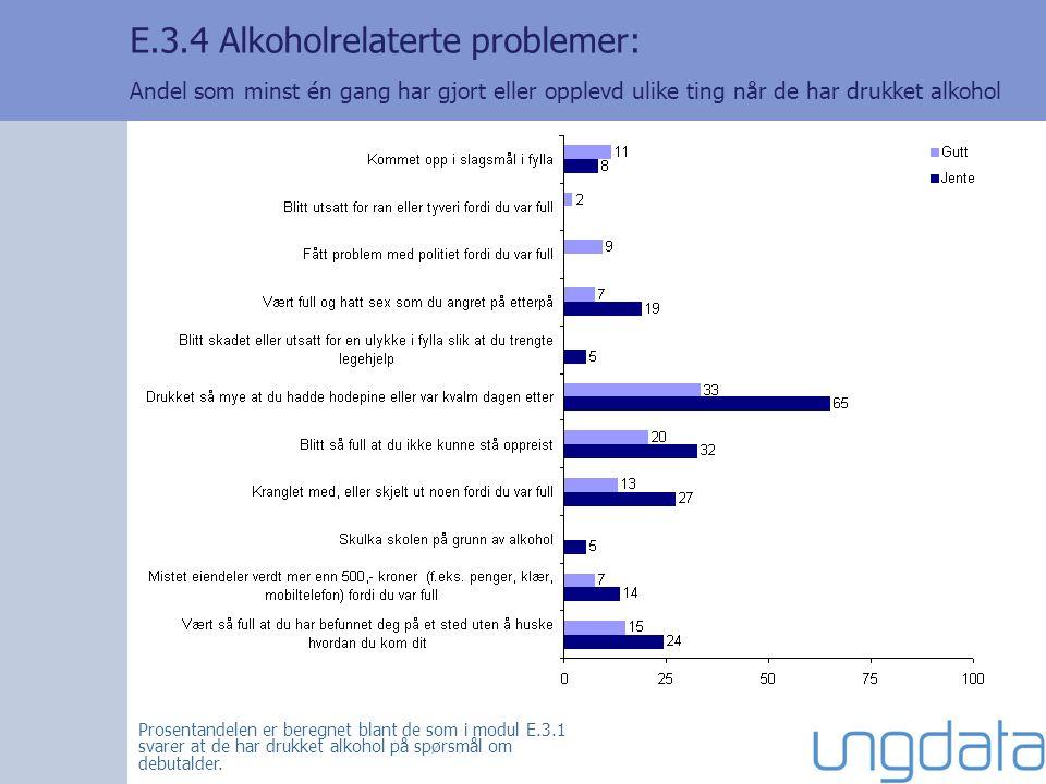 E.3.4 Alkoholrelaterte problemer: Andel som minst én gang har gjort eller opplevd ulike ting når de har drukket alkohol Prosentandelen er beregnet blant de som i modul E.3.1 svarer at de har drukket alkohol på spørsmål om debutalder.