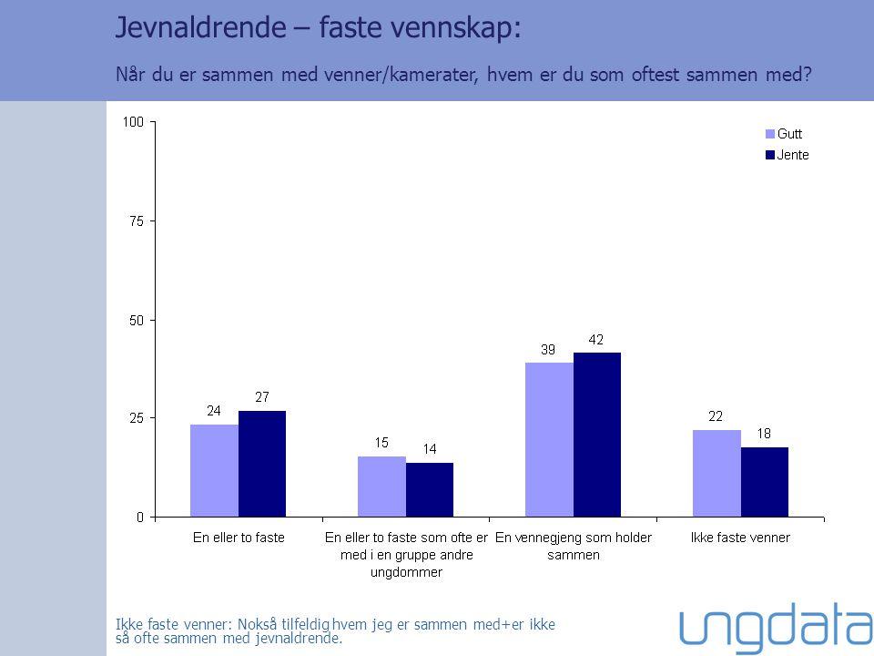 Medier – høykonsumenter: Andel som bruker to timer eller mer på ulike medier en gjennomsnittsdag