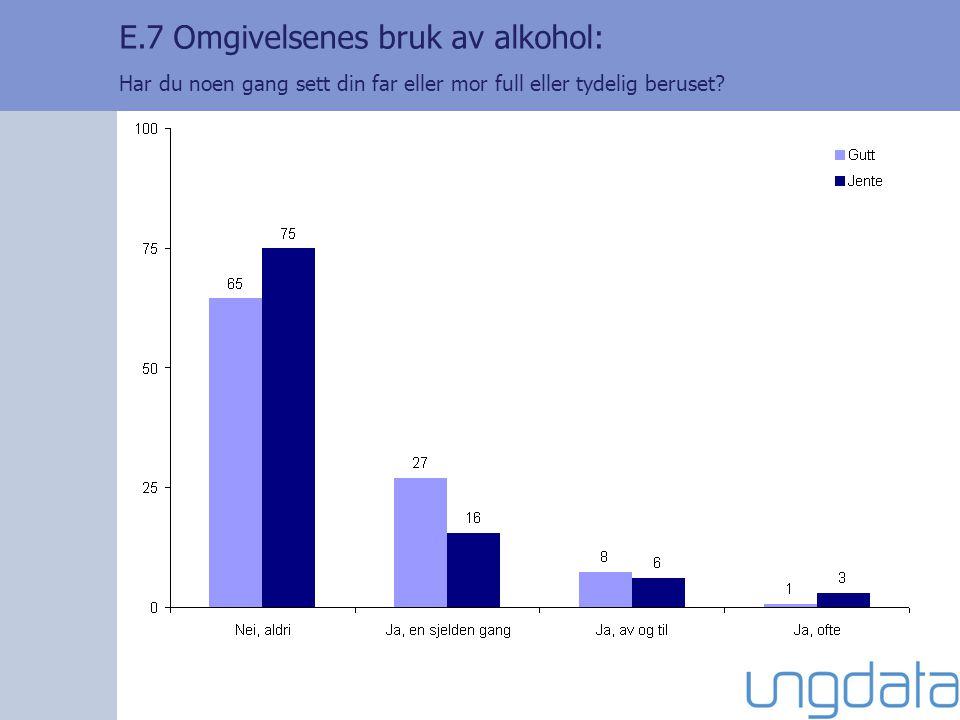 E.7 Omgivelsenes bruk av alkohol: Har du noen gang sett din far eller mor full eller tydelig beruset