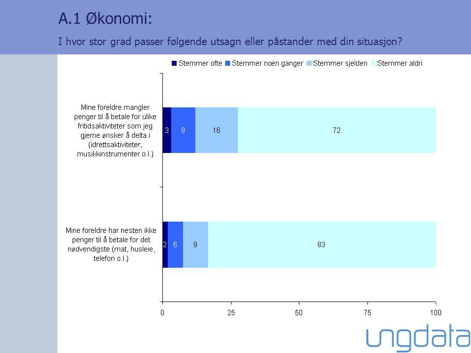 A.1 Økonomi: I hvor stor grad passer følgende utsagn eller påstander med din situasjon?