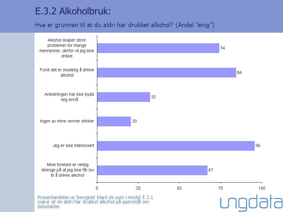 """E.3.2 Alkoholbruk: Hva er grunnen til at du aldri har drukket alkohol? (Andel """"enig"""") Prosentandelen er beregnet blant de som i modul E.3.1 svarer at"""