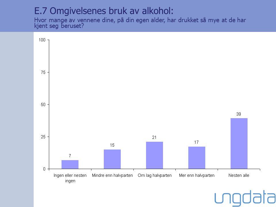 E.7 Omgivelsenes bruk av alkohol: Hvor mange av vennene dine, på din egen alder, har drukket så mye at de har kjent seg beruset?
