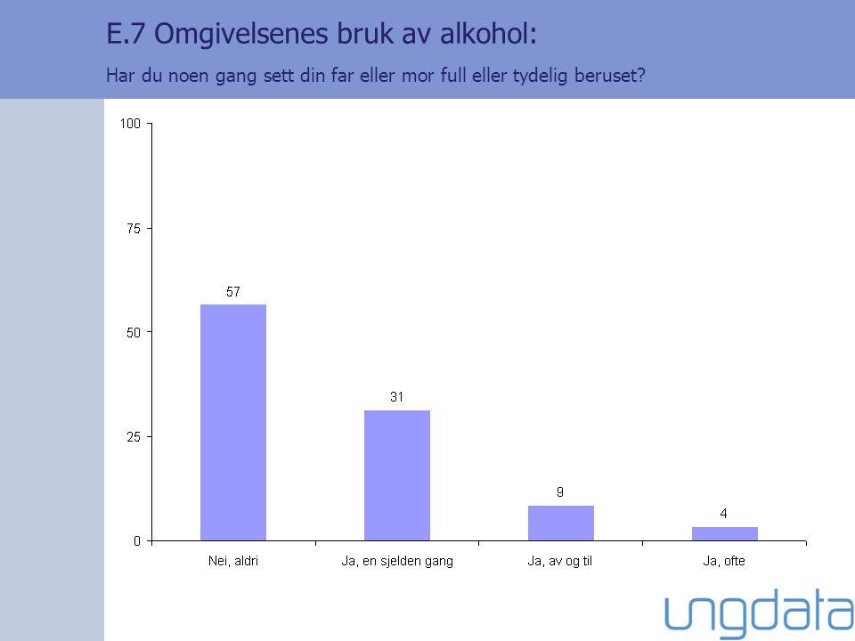 E.7 Omgivelsenes bruk av alkohol: Har du noen gang sett din far eller mor full eller tydelig beruset?