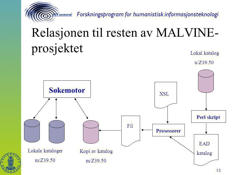 Forskningsprogram for humanistisk informasjonsteknologi 13 Relasjonen til resten av MALVINE- prosjektet Søkemotor Lokale kataloger m/Z39.50 Lokal katalog u/Z39.50 EAD katalog Prosesserer XSL Kopi av katalog m/Z39.50 Fil Perl skript