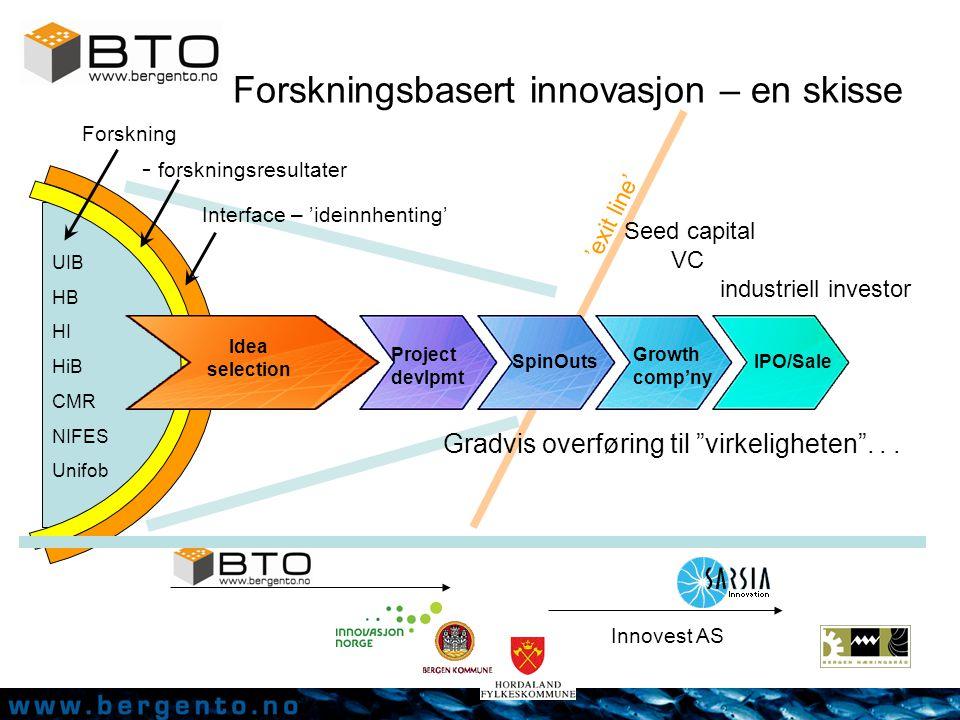 Project devlpmt SpinOutsIPO/Sale UIB HB HI HiB CMR NIFES Unifob - forskningsresultater Forskning Growth comp'ny Interface – 'ideinnhenting' Gradvis overføring til virkeligheten ...