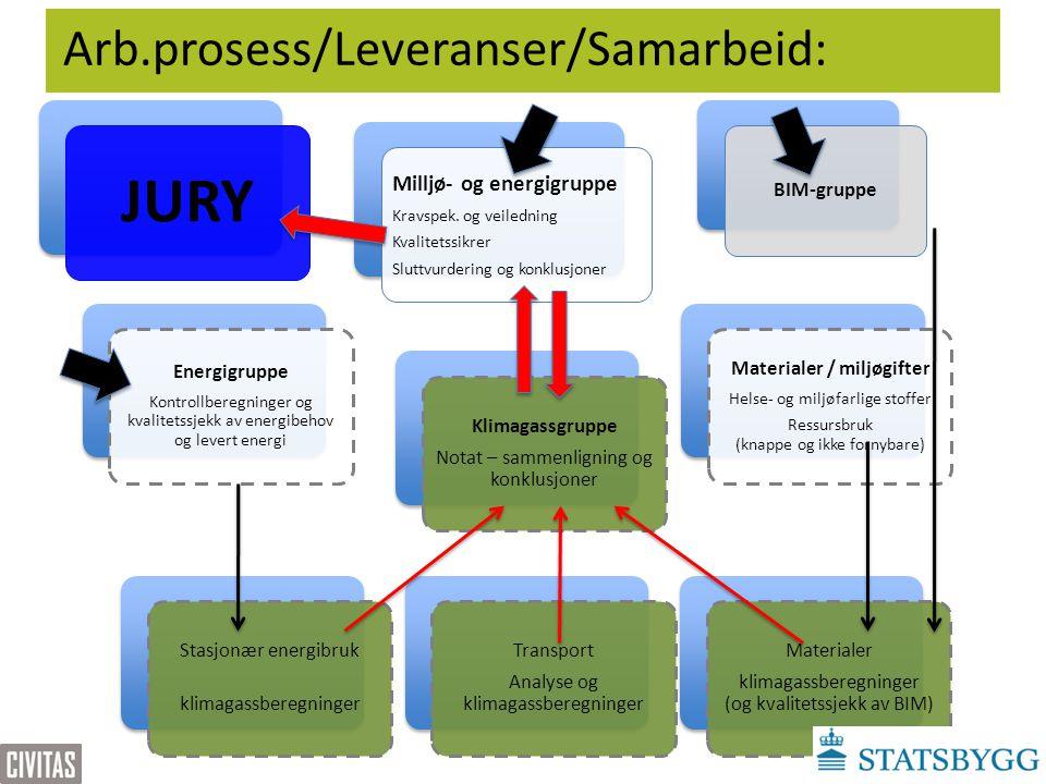 Arb.prosess/Leveranser/Samarbeid: BIM-gruppe Milljø- og energigruppe Kravspek. og veiledning Kvalitetssikrer Sluttvurdering og konklusjoner Energigrup
