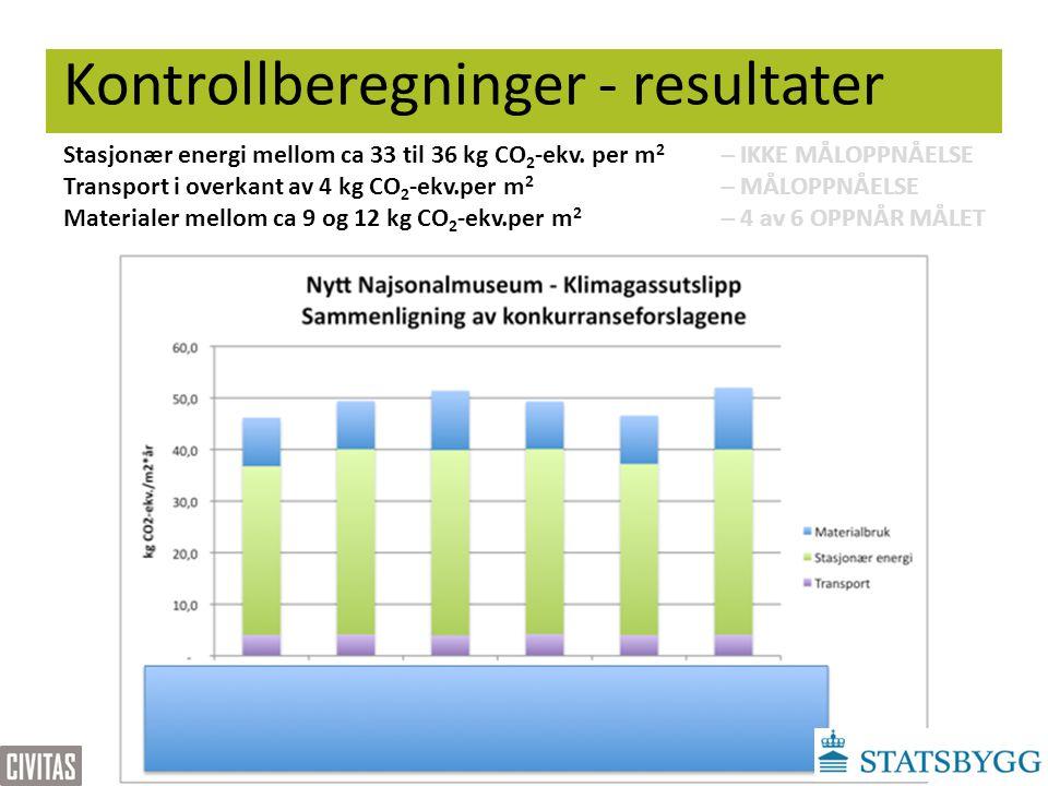 Kontrollberegninger - resultater Stasjonær energi mellom ca 33 til 36 kg CO 2 -ekv. per m 2 – IKKE MÅLOPPNÅELSE Transport i overkant av 4 kg CO 2 -ekv