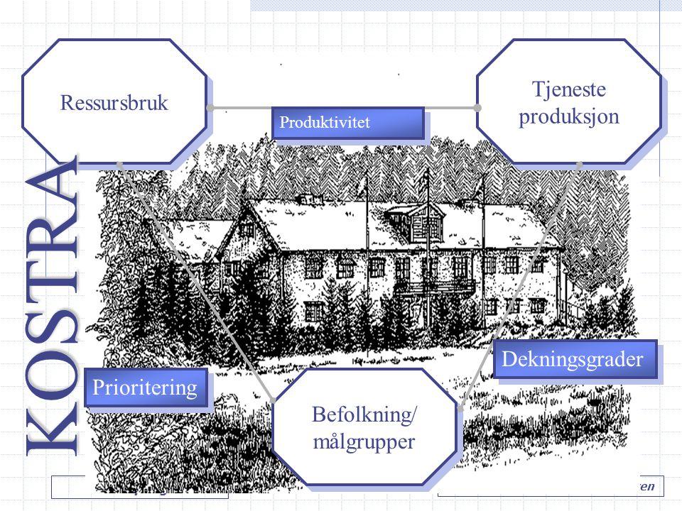 LIT styring…. Hole kommune v/ Tore M. Andresen Ressursbruk Befolkning/ målgrupper Befolkning/ målgrupper Tjeneste produksjon Tjeneste produksjon Prior