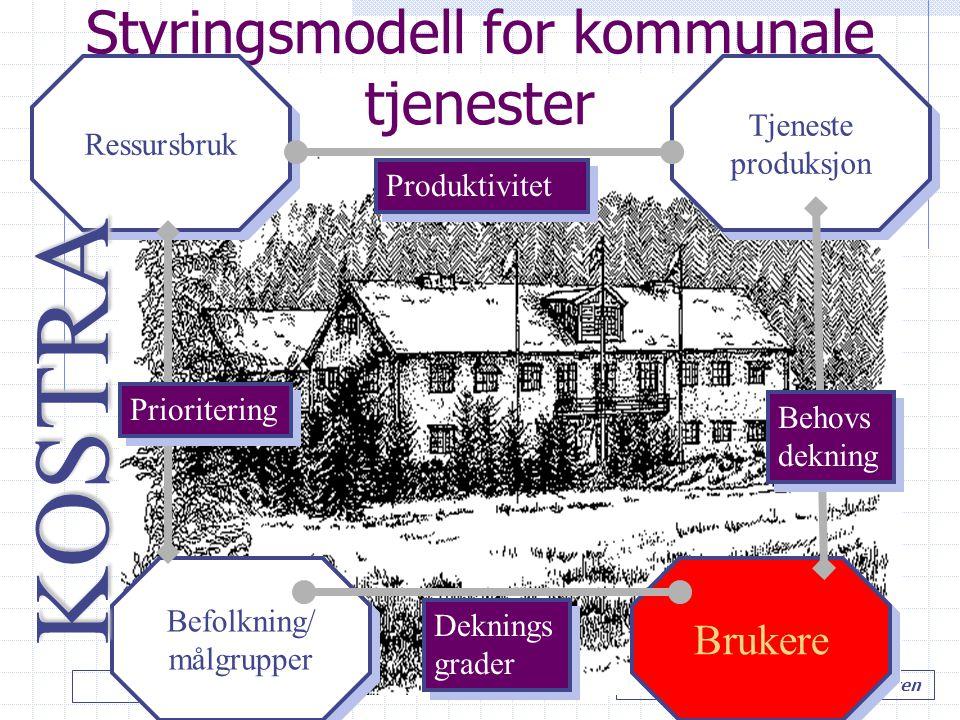 LIT styring…. Hole kommune v/ Tore M. Andresen Styringsmodell for kommunale tjenester Ressursbruk Befolkning/ målgrupper Befolkning/ målgrupper Tjenes