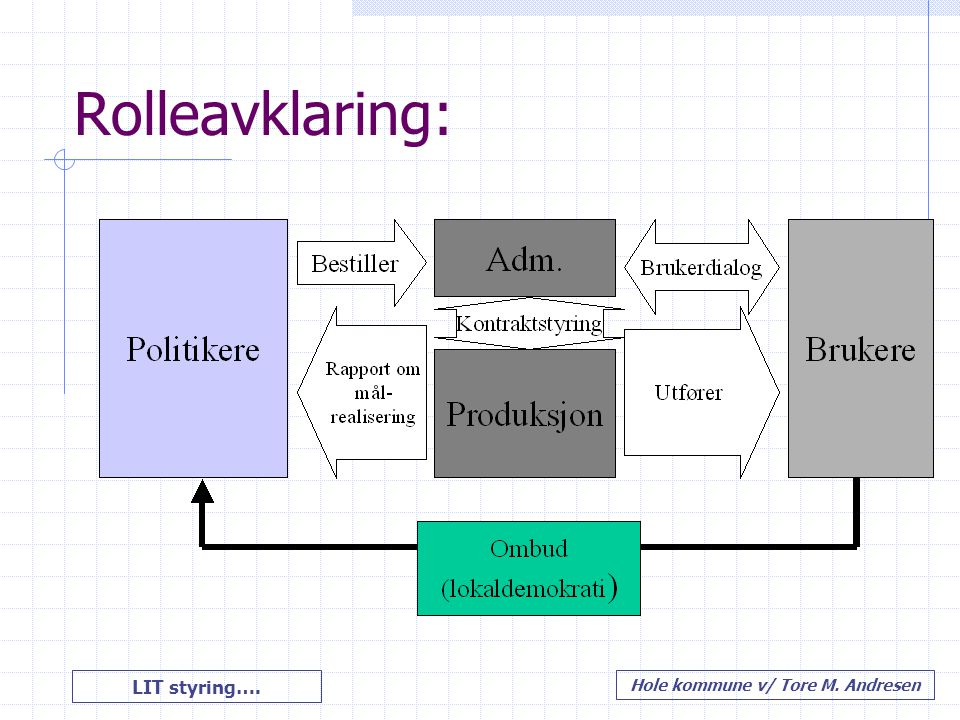 LIT styring…. Hole kommune v/ Tore M. Andresen Rolleavklaring:
