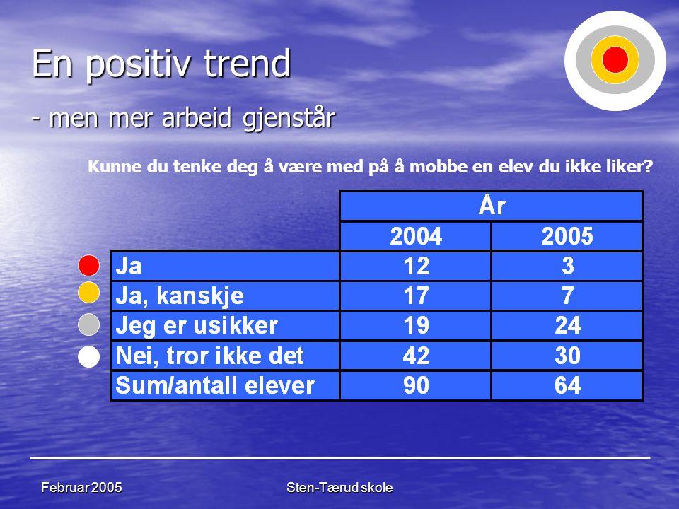 Sten-Tærud skole Februar 2005 En positiv trend - men mer arbeid gjenstår Kunne du tenke deg å være med på å mobbe en elev du ikke liker?