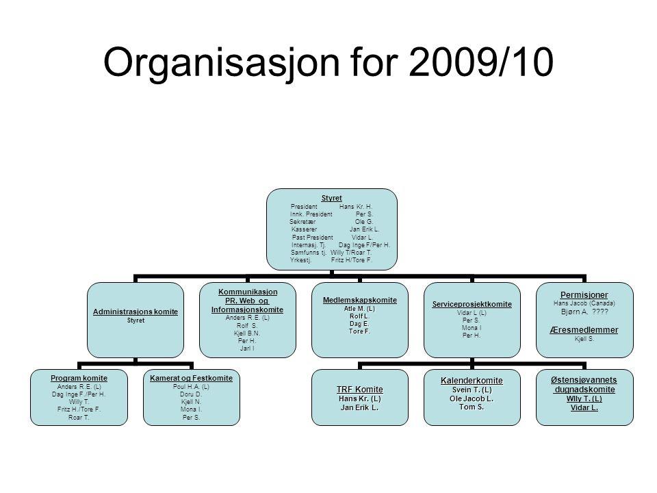 Organisasjon for 2009/10 Styret President Hans Kr.
