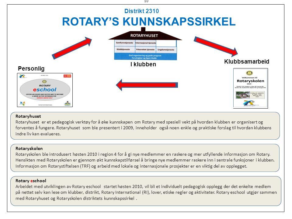 Personlig I klubben Distrikt 2310 ROTARY'S KUNNSKAPSSIRKEL Rotaryhuset Rotaryhuset er et pedagogisk verktøy for å øke kunnskapen om Rotary med spesiel
