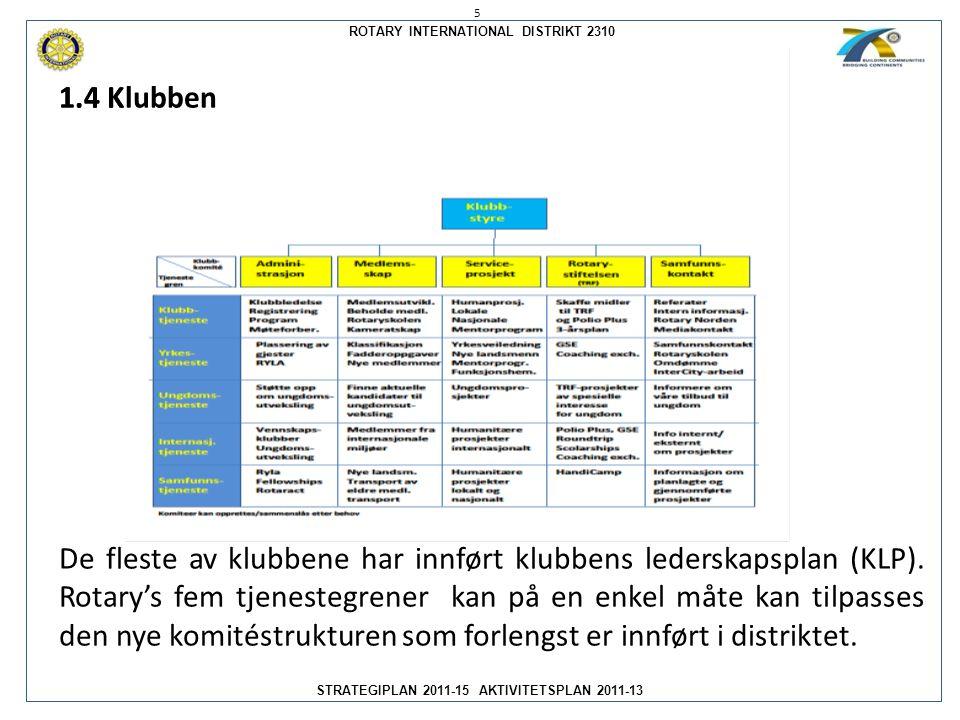 ROTARY INTERNATIONAL DISTRIKT 2310 STRATEGIPLAN 2011-15 AKTIVITETSPLAN 2011-13 1.4 Klubben De fleste av klubbene har innført klubbens lederskapsplan (