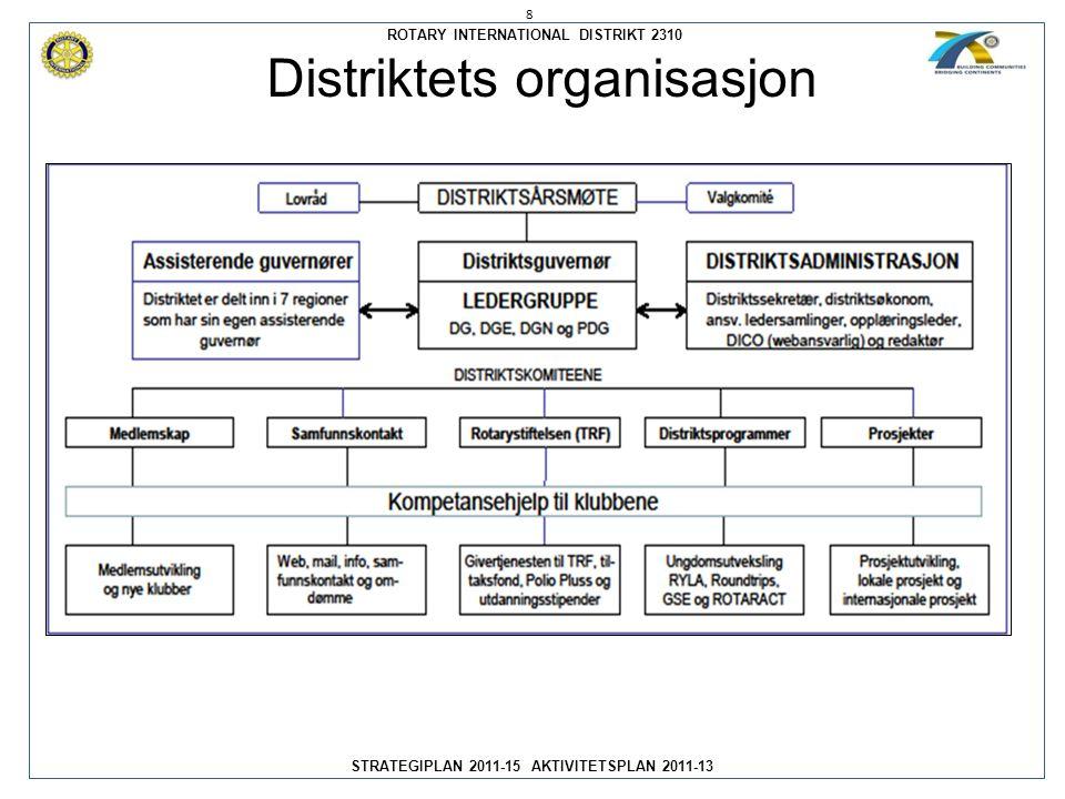 ROTARY INTERNATIONAL DISTRIKT 2310 STRATEGIPLAN 2011-15 AKTIVITETSPLAN 2011-13 Distriktets organisasjon 8