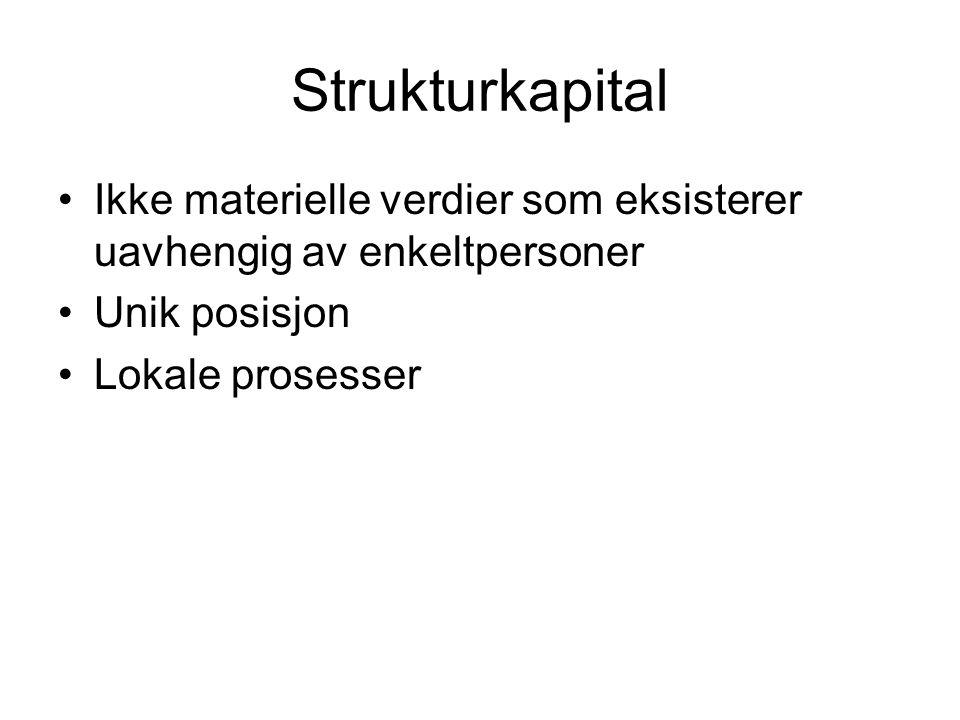 Strukturkapital Ikke materielle verdier som eksisterer uavhengig av enkeltpersoner Unik posisjon Lokale prosesser