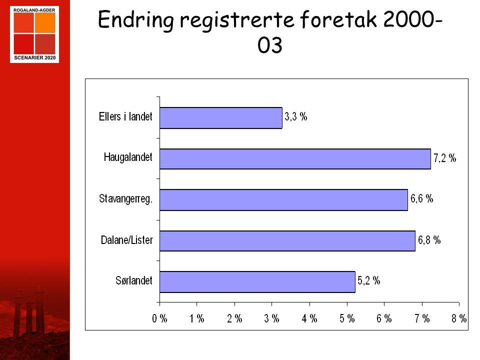STAVANGER Endring registrerte foretak 2000- 03