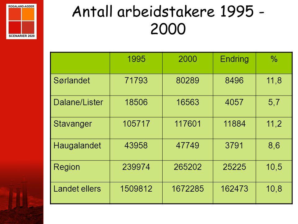 STAVANGER Antall arbeidstakere 1995 - 2000 19952000Endring% Sørlandet7179380289849611,8 Dalane/Lister185061656340575,7 Stavanger1057171176011188411,2