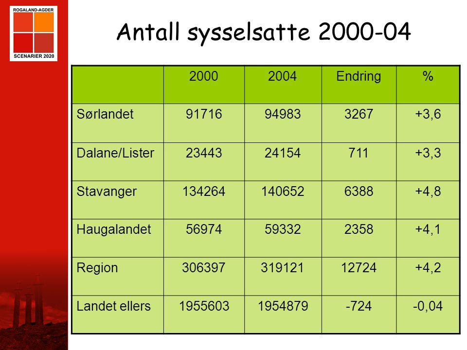 STAVANGER Antall sysselsatte 2000-04 20002004Endring% Sørlandet91716949833267+3,6 Dalane/Lister2344324154711+3,3 Stavanger1342641406526388+4,8 Haugala