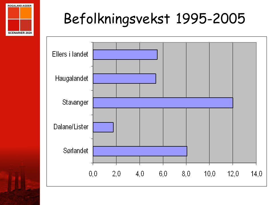 STAVANGER Befolkningsvekst 1995-2005