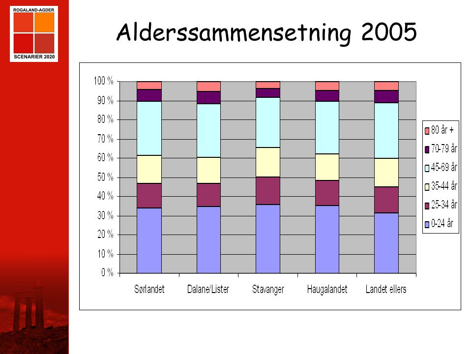 STAVANGER Alderssammensetning 2005
